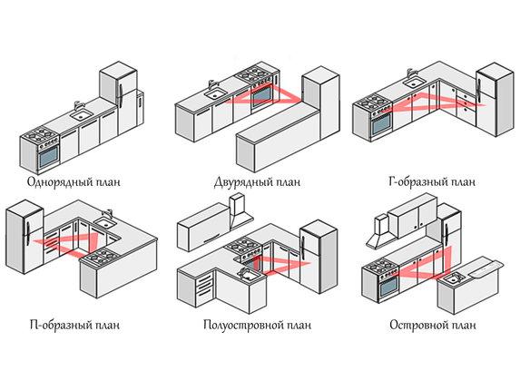Конфигурация кухни: основные виды
